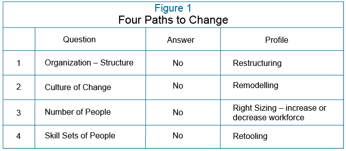 Figure 1: Four Paths to Change