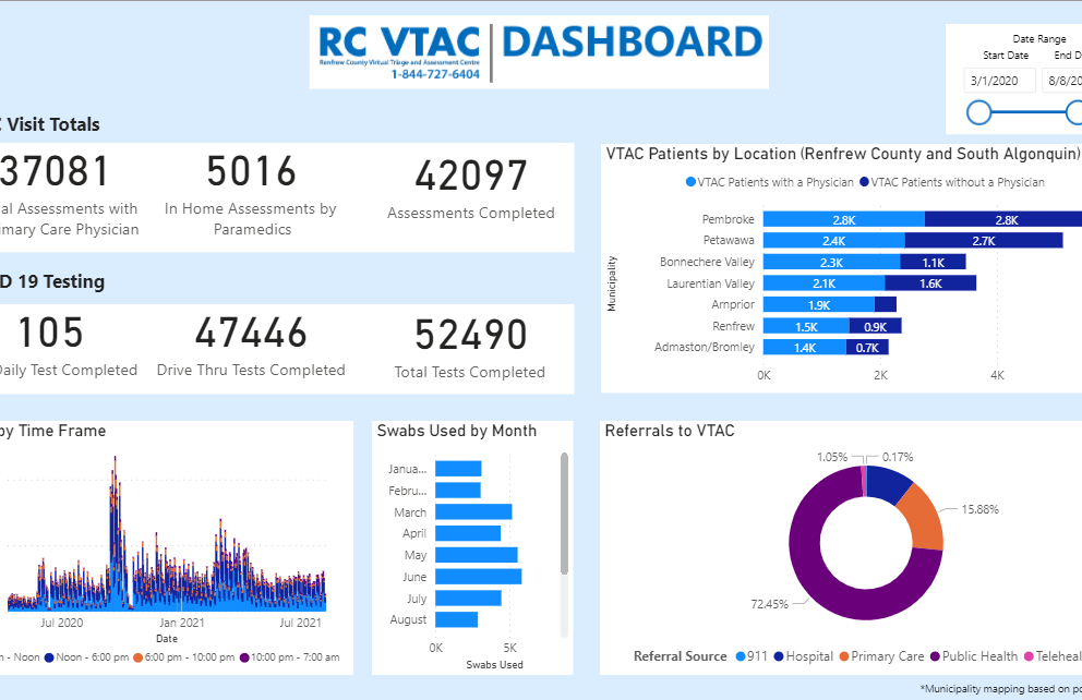 Renfrew County Virtual Triage and Assessment Centre Dashboard
