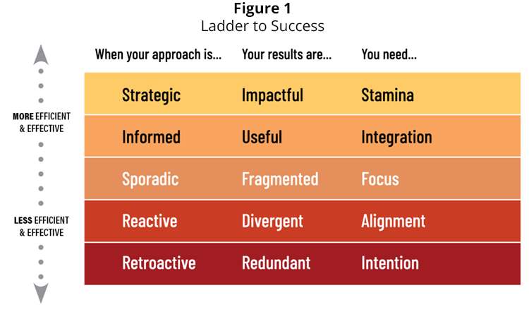 Figure 1 - Ladder to Success