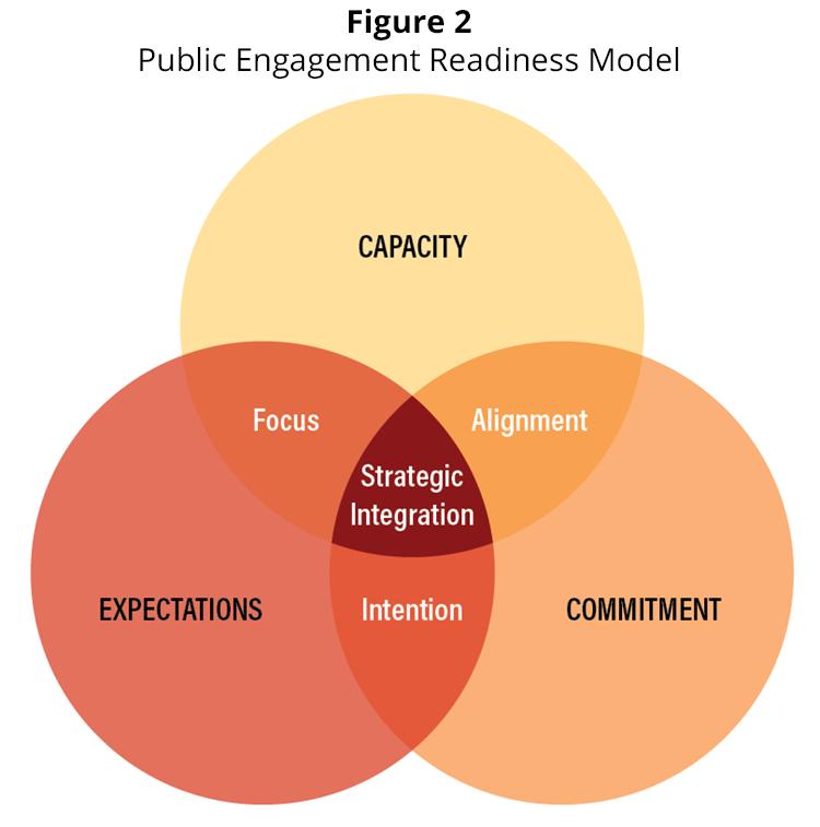 Figure 2 - Public Engagement Readiness Model
